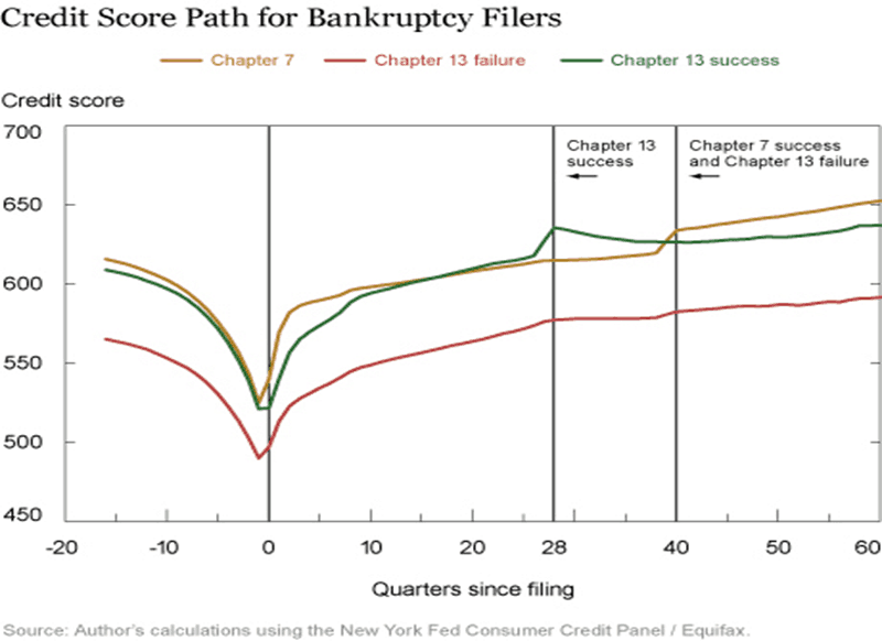 Credit Scores and Bankruptcy